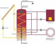 Solarer Deckungsgrad – Dimensionierung Kollektor + Speicher