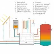 Komponenten Sonnenhaustechnik