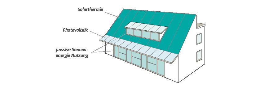 Solararchitektur Schleppgaube