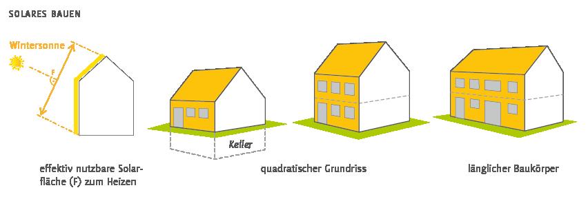 Solares bauen und Solararchitektur