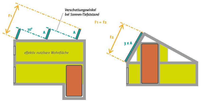 Kollektorneigung in der Solararchitektur