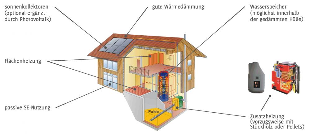 SHI_Grafiken Was ist ein Sonnenhaus_V.01.3_ExportFile-02